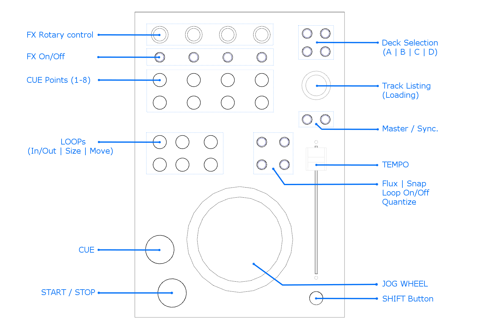 MIDI mapping for DIY MIDI DJ Deck controller - Control Items layout on the top panel and its functions in TRAKTOR DJ software